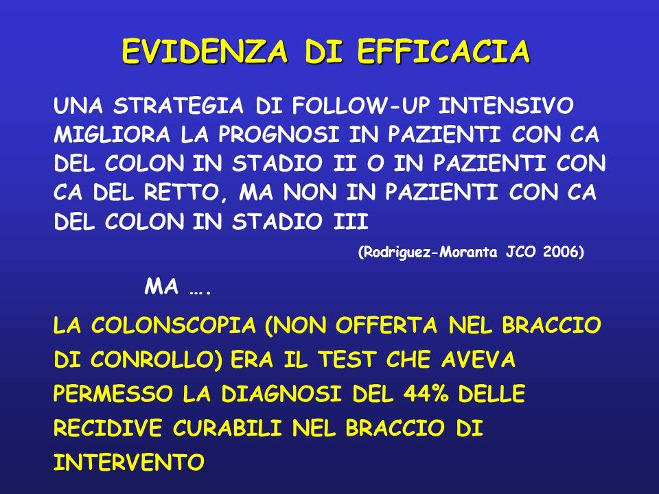 LO STUDIO GILDA FOLLOW-UP DI DUE ANNI SU 1175 PAZIENTI (FOSSATI - Workshop follow-up in oncologia, Bologna 2005) EQUIVALENTI % DI RECIDIVE CURABILI E DISEASE FREE SURVIVAL NEL BRACCIO INTENSIVO E IN QUELLO MINIMALISTA EVIDENZA DI EFFICACIA