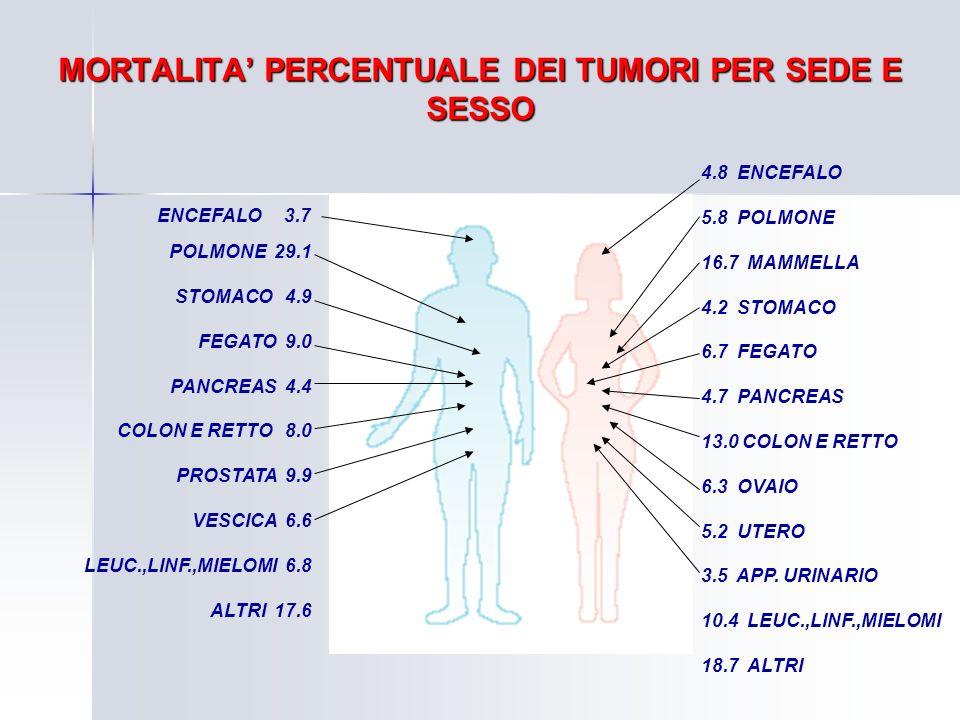 MORTALITA PERCENTUALE DEI TUMORI PER SEDE E SESSO POLMONE 29.1 STOMACO 4.9 FEGATO 9.0 PANCREAS 4.4 COLON E RETTO 8.0 PROSTATA 9.9 VESCICA 6.6 LEUC.,LI