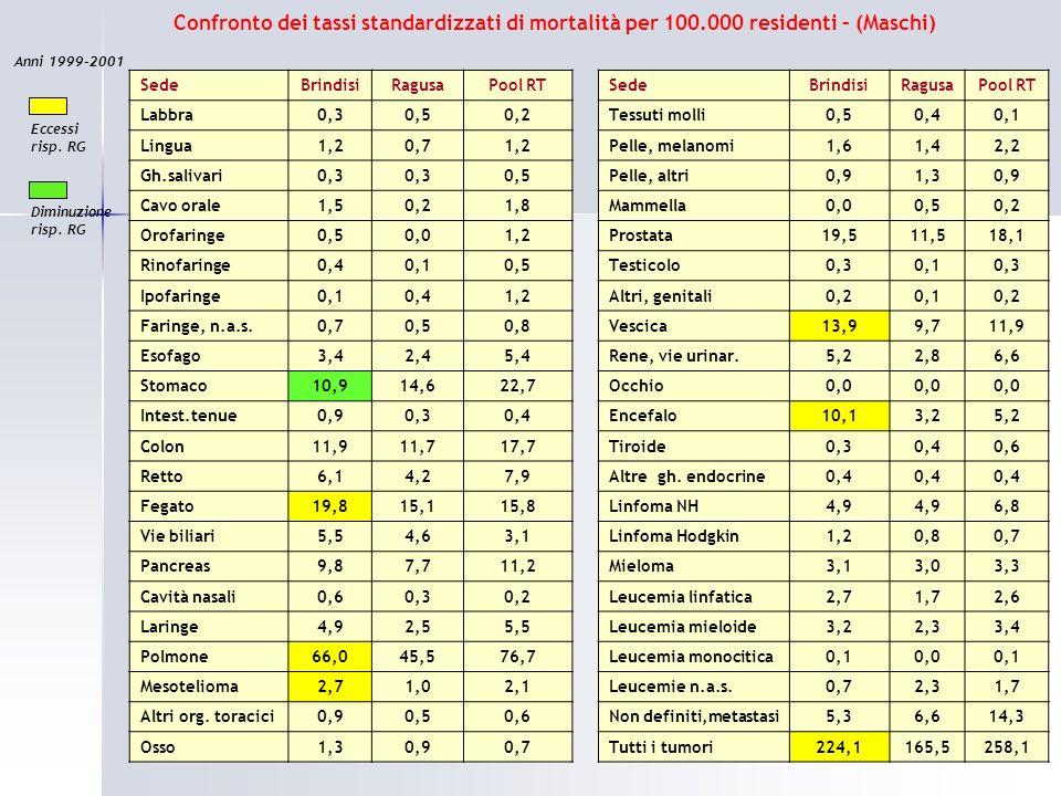 SedeBrindisiRagusaPool RT Labbra0,30,50,2 Lingua1,20,71,2 Gh.salivari0,3 0,5 Cavo orale1,50,21,8 Orofaringe0,50,01,2 Rinofaringe0,40,10,5 Ipofaringe0,