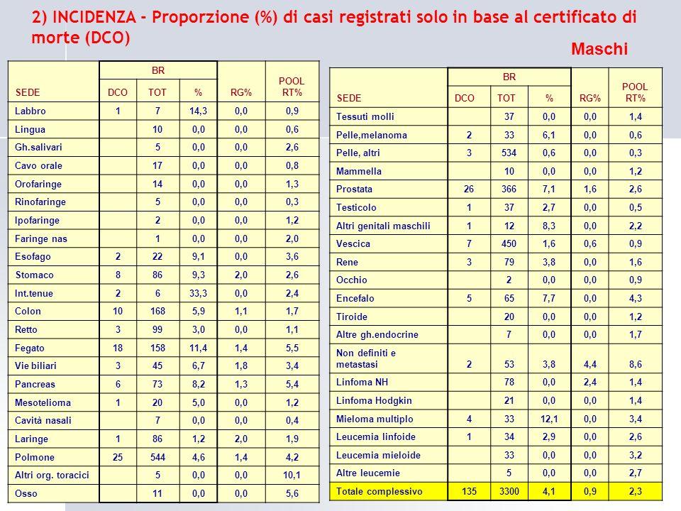 2) INCIDENZA - Proporzione (%) di casi registrati solo in base al certificato di morte (DCO) SEDE BR RG% POOL RT% DCOTOT% Labbro1714,30,00,9 Lingua 10