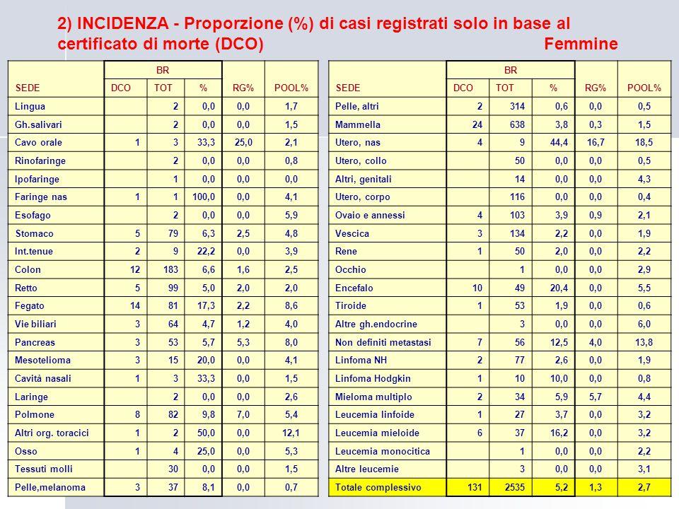 2) INCIDENZA - Proporzione (%) di casi registrati solo in base al certificato di morte (DCO) SEDE BR RG%POOL% DCOTOT% Pelle, altri23140,60,00,5 Mammel