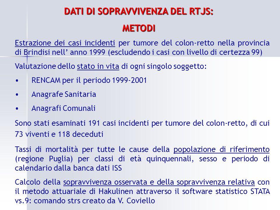 DATI DI SOPRAVVIVENZA DEL RTJS: METODI Estrazione dei casi incidenti per tumore del colon-retto nella provincia di Brindisi nell anno 1999 (escludendo