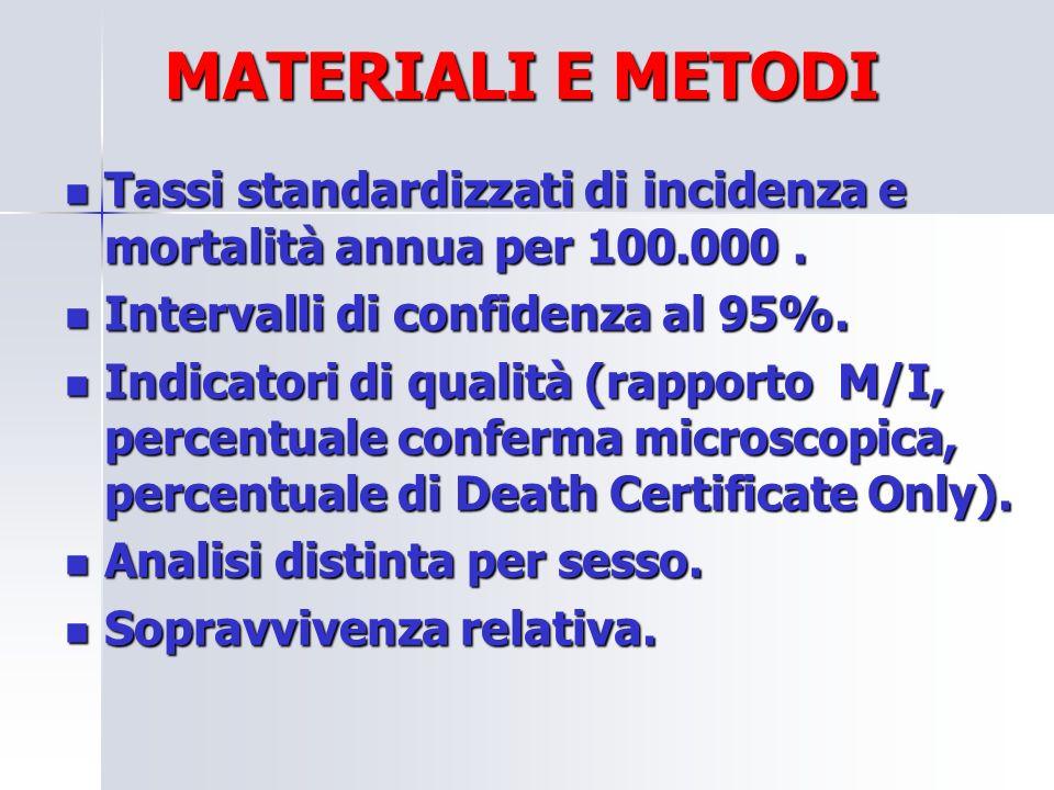 Tassi standardizzati di incidenza e mortalità annua per 100.000. Tassi standardizzati di incidenza e mortalità annua per 100.000. Intervalli di confid
