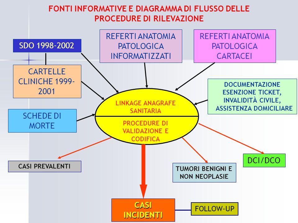 SDO 1998-2002 REFERTI ANATOMIA PATOLOGICA INFORMATIZZATI CARTELLE CLINICHE 1999- 2001 REFERTI ANATOMIA PATOLOGICA CARTACEI DOCUMENTAZIONE ESENZIONE TI