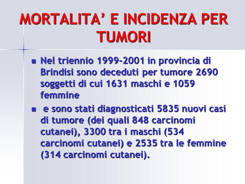 MORTALITA E INCIDENZA PER TUMORI Nel triennio 1999-2001 in provincia di Brindisi sono deceduti per tumore 2690 soggetti di cui 1631 maschi e 1059 femm