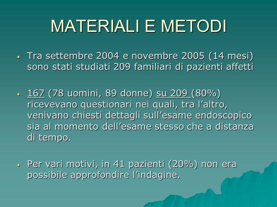 MATERIALI E METODI Tra settembre 2004 e novembre 2005 (14 mesi) sono stati studiati 209 familiari di pazienti affetti Tra settembre 2004 e novembre 20