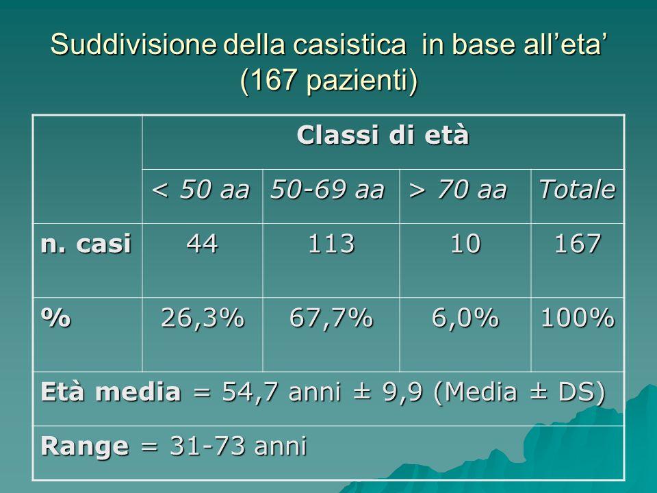 Suddivisione della casistica in base alleta (167 pazienti) Classi di età < 50 aa 50-69 aa > 70 aa Totale n. casi 4411310167 %26,3%67,7%6,0%100% Età me