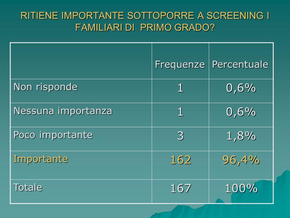 RITIENE IMPORTANTE SOTTOPORRE A SCREENING I FAMILIARI DI PRIMO GRADO? FrequenzePercentuale Non risponde 10,6% Nessuna importanza 10,6% Poco importante