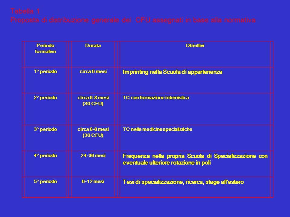 Tabella 1 Proposta di distribuzione generale dei CFU assegnati in base alla normativa Periodo formativo DurataObiettivi 1° periodo circa 6 mesi Imprin