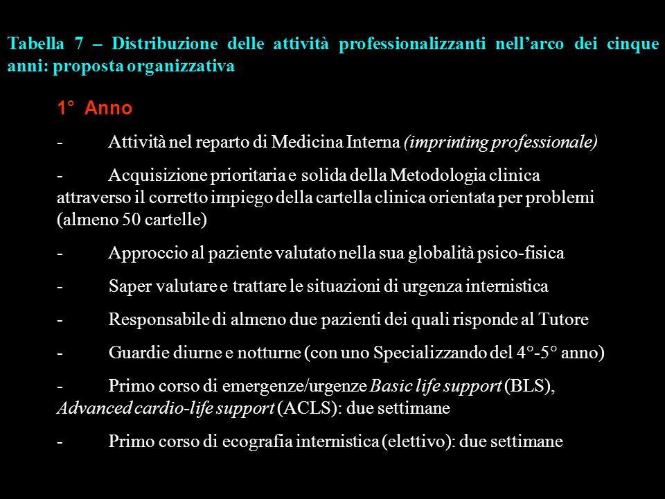 1° Anno - Attività nel reparto di Medicina Interna (imprinting professionale) - Acquisizione prioritaria e solida della Metodologia clinica attraverso
