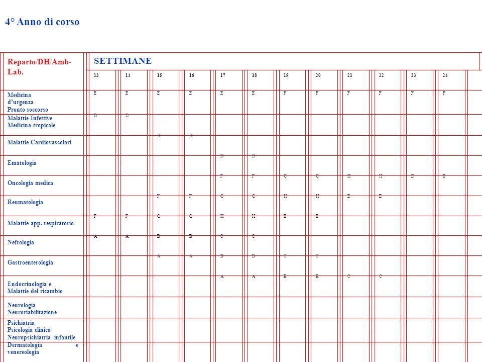 4° Anno di corso Reparto/DH/Amb- Lab. SETTIMANE 131415161718192021222324 Medicina durgenza Pronto soccorso EEEEEEFFFFFF Malattie Infettive Medicina tr