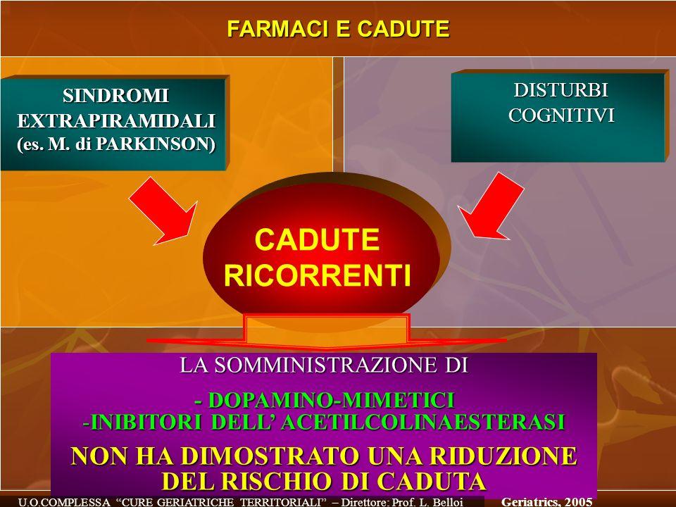 FARMACI E CADUTE SINDROMIEXTRAPIRAMIDALI (es. M. di PARKINSON) DISTURBICOGNITIVI CADUTE RICORRENTI LA SOMMINISTRAZIONE DI - DOPAMINO-MIMETICI -INIBITO