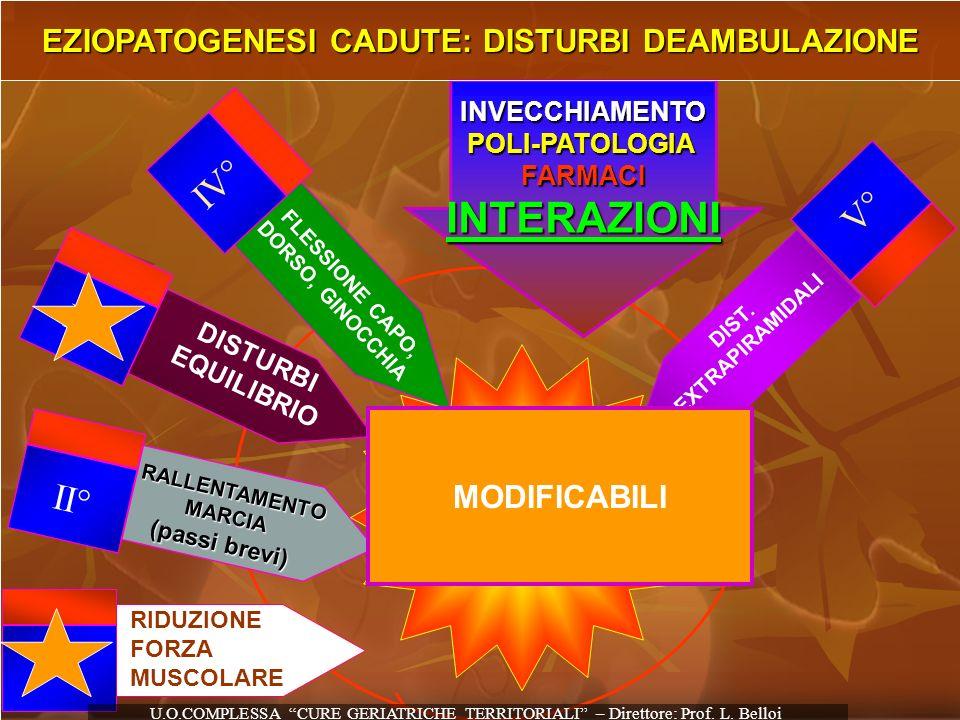 FLESSIONE CAPO, DORSO, GINOCCHIA IV° DIST. EXTRAPIRAMIDALI V° II° RALLENTAMENTO RALLENTAMENTOMARCIA (passi brevi) I° RIDUZIONE FORZA MUSCOLARE III° DI