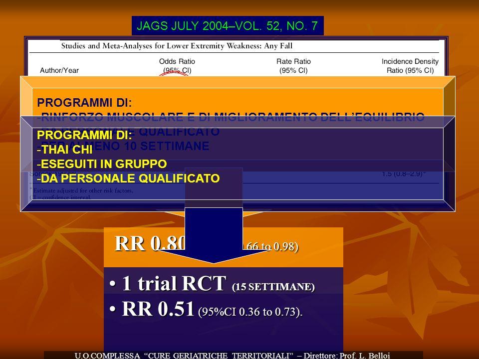 JAMA, 2007 CONDIZIONI CON MAGGIORE POTERE PREDITTIVO PER CADUTA: DISTURBI DELLANDATURA E DELLEQUILIBRIO (OR 1.7 – 2.4) U.O.COMPLESSA CURE GERIATRICHE TERRITORIALI – Direttore: Prof.