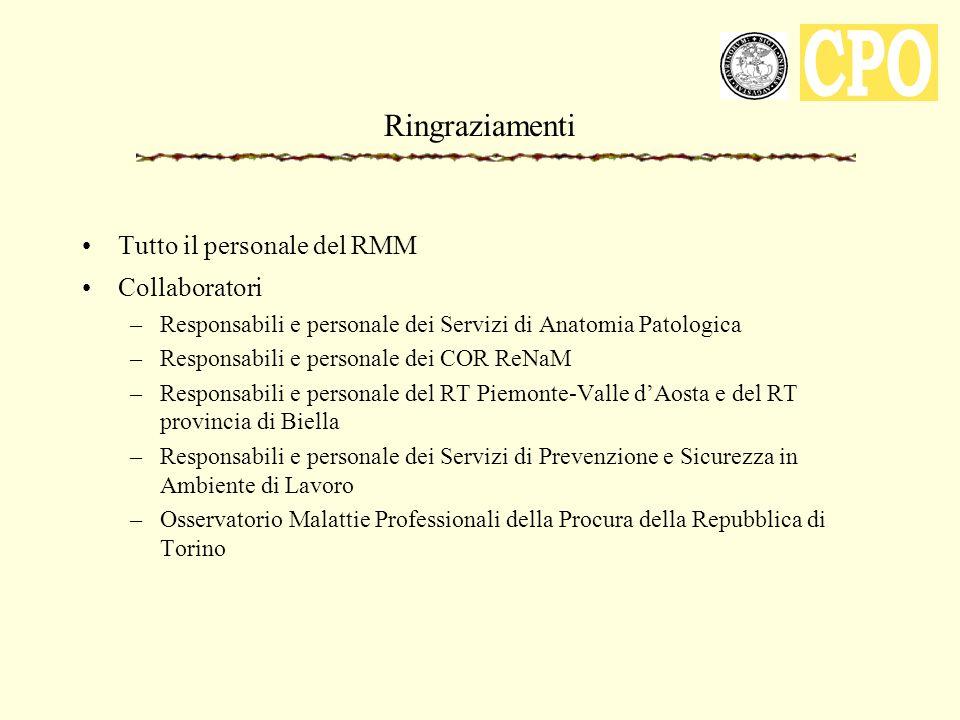 Ringraziamenti Tutto il personale del RMM Collaboratori –Responsabili e personale dei Servizi di Anatomia Patologica –Responsabili e personale dei COR