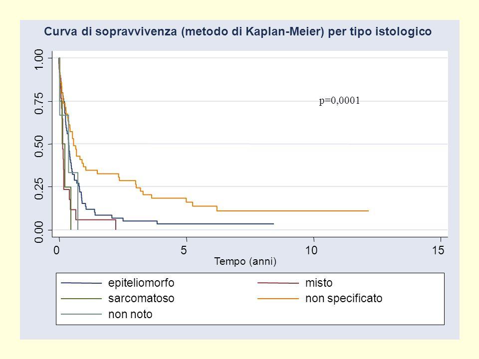 0.00 0.25 0.50 0.75 1.00 051015 Tempo (anni) epiteliomorfomisto sarcomatosonon specificato non noto Curva di sopravvivenza (metodo di Kaplan-Meier) pe