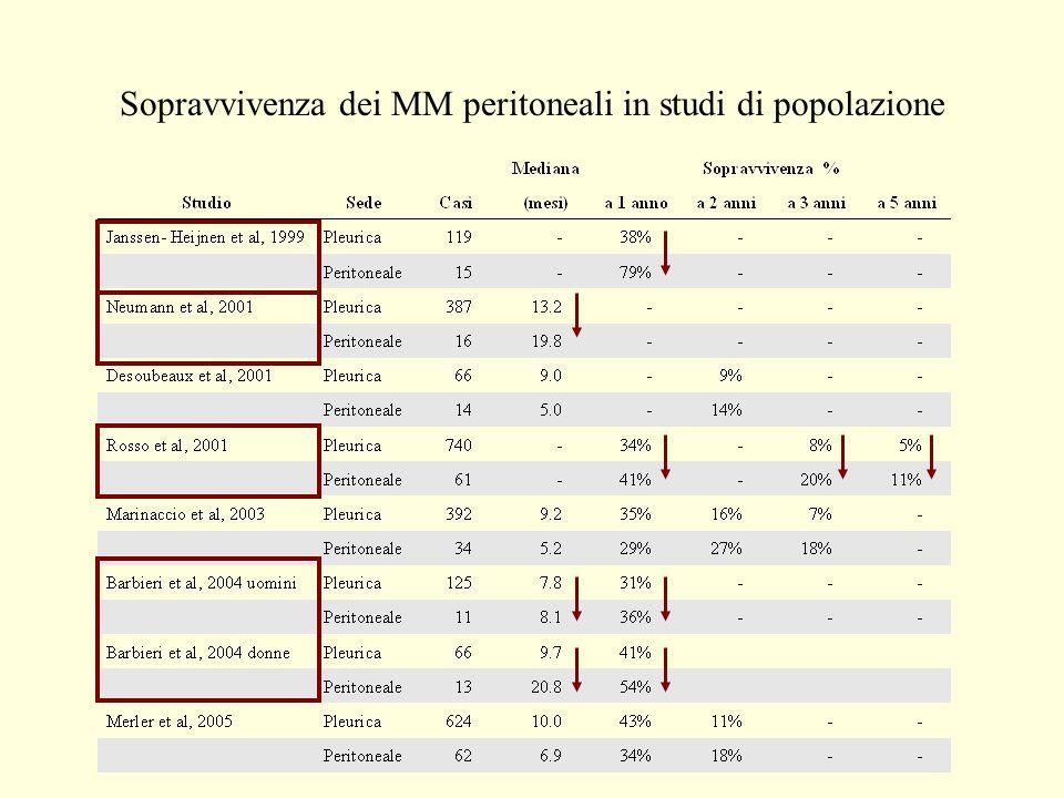 0.00 0.25 0.50 0.75 1.00 051015 Tempo dalla diagnosi (anni) clinicizzatoaltro Curva di sopravvivenza per tipo di ospedale p=0,0082