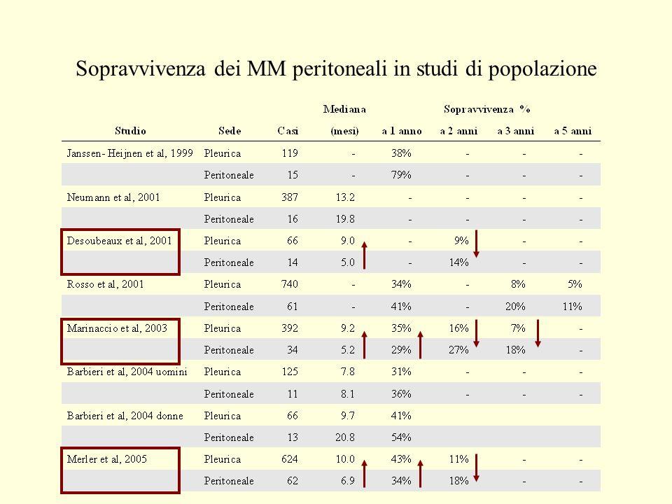 Obiettivi Valutare la sopravvivenza dei casi di mesotelioma peritoneale presenti nel Registro dei Mesoteliomi Maligni (RMM) del Piemonte incidenti tra il 1990 ed il 2001