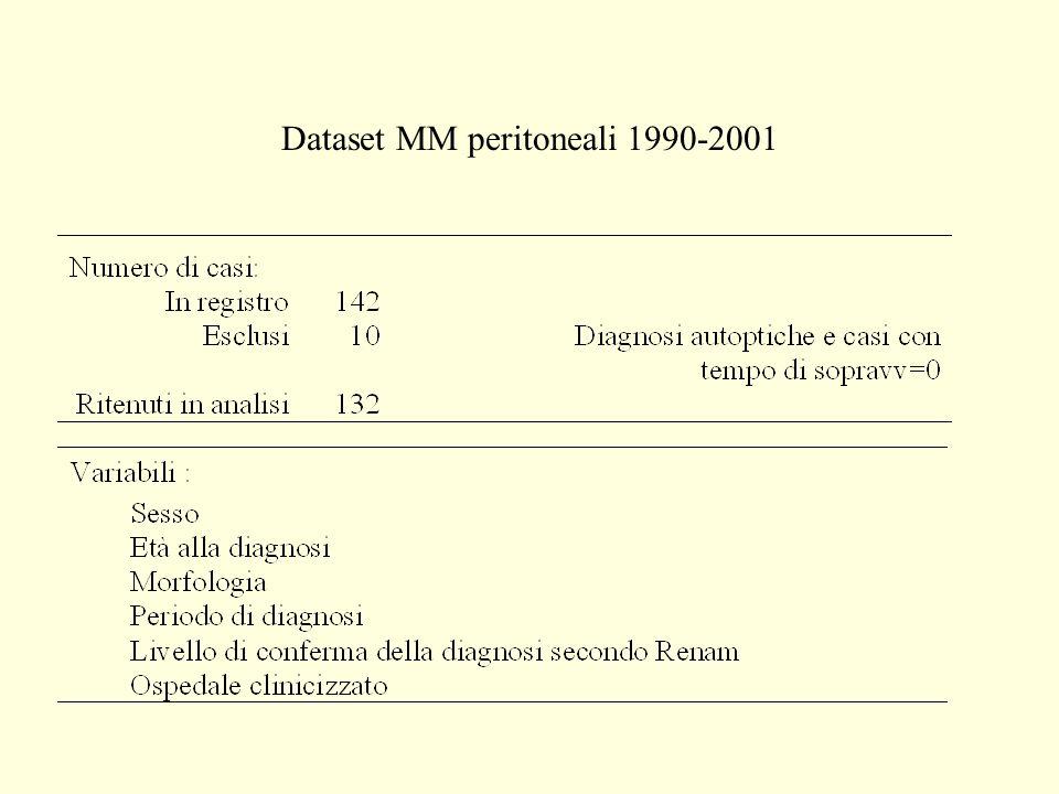 0.00 0.25 0.50 0.75 1.00 051015 Tempo (anni) epiteliomorfomisto sarcomatosonon specificato non noto Curva di sopravvivenza (metodo di Kaplan-Meier) per tipo istologico p=0,0001