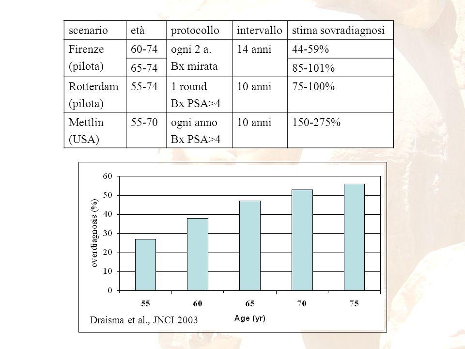 scenarioetàprotocollointervallostima sovradiagnosi Firenze (pilota) 60-74ogni 2 a. Bx mirata 14 anni44-59% 65-7485-101% Rotterdam (pilota) 55-741 roun