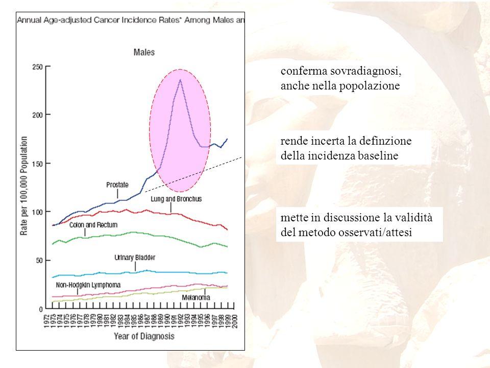 conferma sovradiagnosi, anche nella popolazione rende incerta la definzione della incidenza baseline mette in discussione la validità del metodo osser