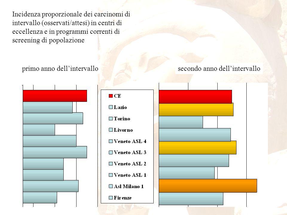 Incidenza proporzionale dei carcinomi di intervallo (osservati/attesi) in centri di eccellenza e in programmi correnti di screening di popolazione pri