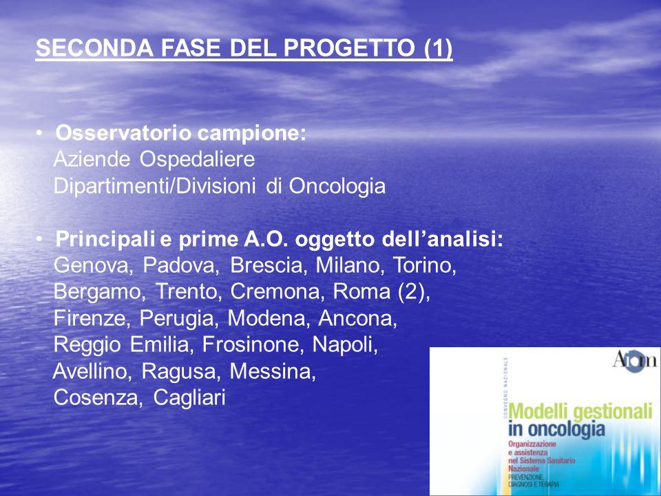 SECONDA FASE DEL PROGETTO (1) Osservatorio campione: Aziende Ospedaliere Dipartimenti/Divisioni di Oncologia Principali e prime A.O.