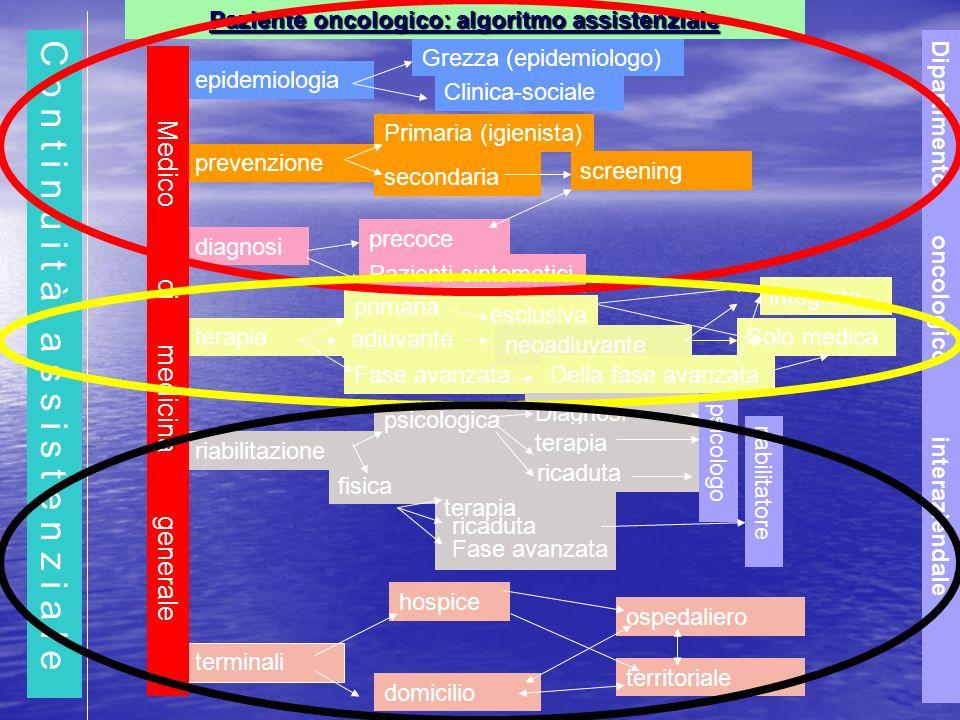 C o n t i n u i t à a s s i s t e n z i a l e secondaria epidemiologia prevenzione diagnosi terapia riabilitazione terminali Grezza (epidemiologo) Cli
