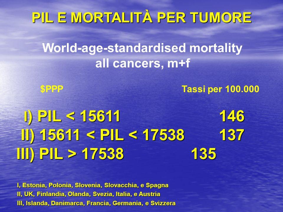 World-age-standardised mortality all cancers, m+f $PPP Tassi per 100.000 I ) PIL < 15611 146 I ) PIL < 15611 146 II) 15611 < PIL < 17538 137 II) 15611