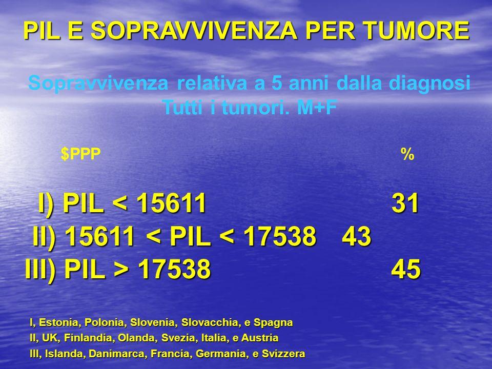 Sopravvivenza relativa a 5 anni dalla diagnosi Tutti i tumori. M+F $PPP % I) PIL < 15611 31 II) 15611 < PIL < 17538 43 II) 15611 < PIL < 17538 43 III)