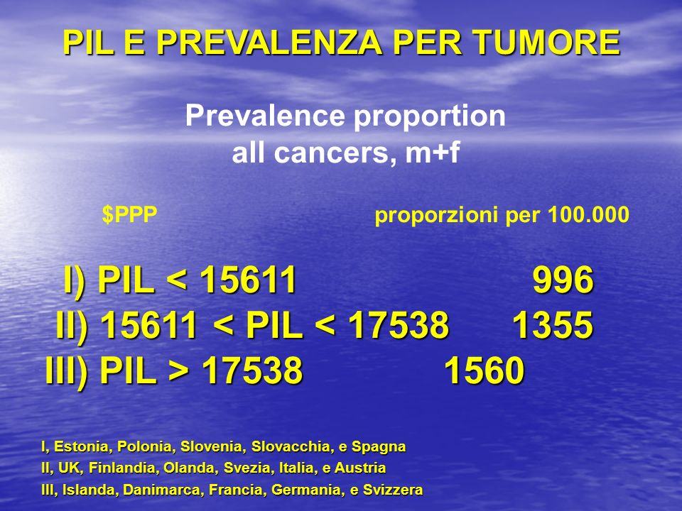 Prevalence proportion all cancers, m+f $PPPproporzioni per 100.000 I) PIL < 15611 996 I) PIL < 15611 996 II) 15611 < PIL < 175381355 II) 15611 < PIL <