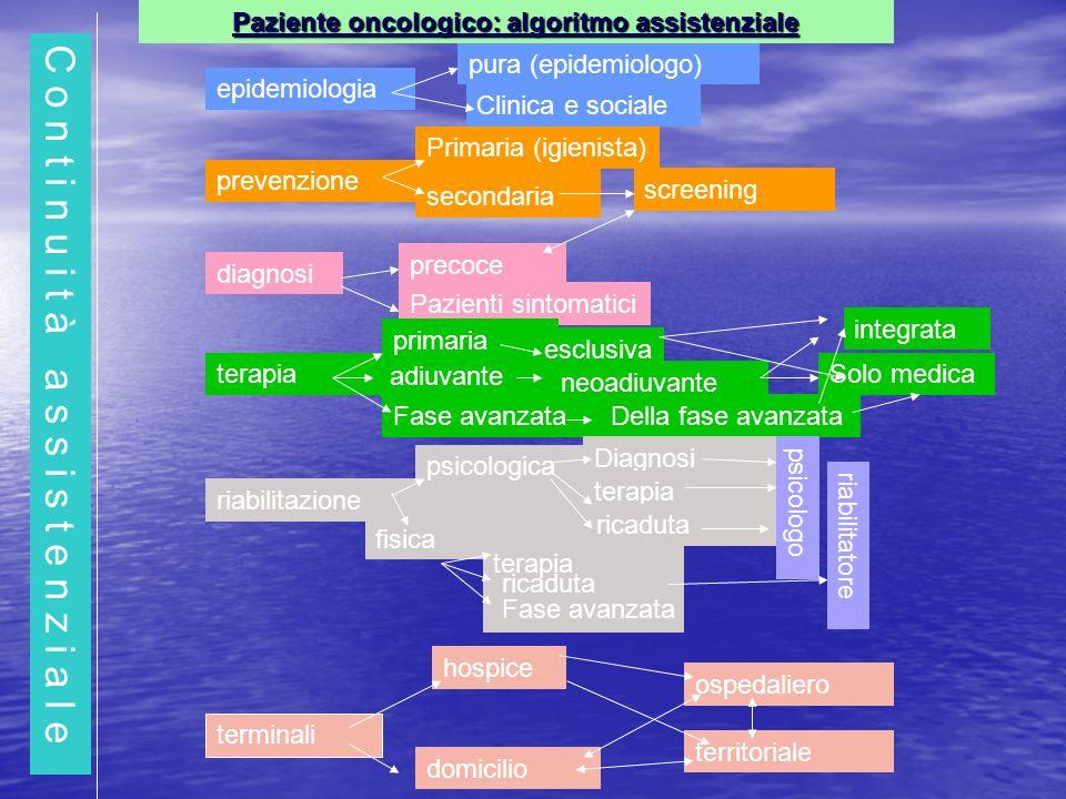 C o n t i n u i t à a s s i s t e n z i a l e secondaria epidemiologia prevenzione diagnosi terapia riabilitazione terminali pura (epidemiologo) Clini