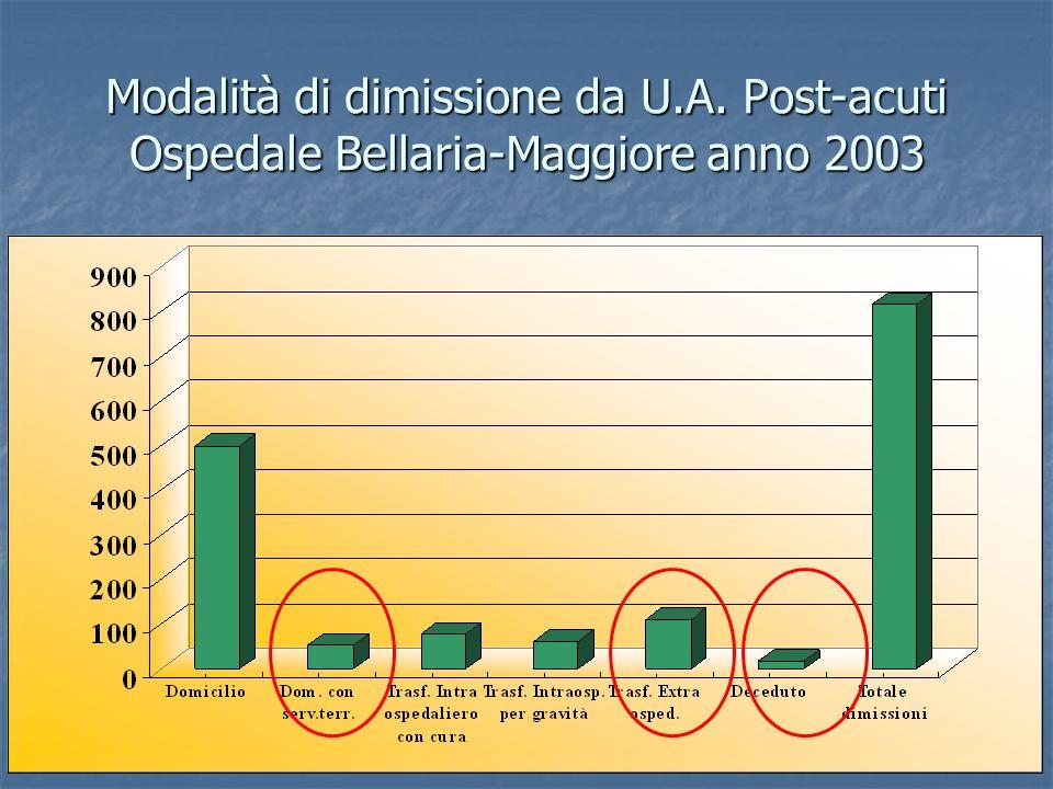 Modalità di dimissione da U.A. Post-acuti Ospedale Bellaria-Maggiore anno 2003