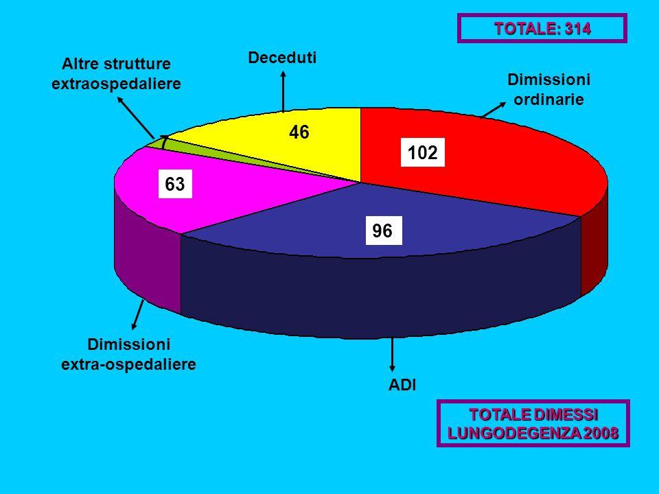 102 63 46 96 Dimissioni ordinarie Altre strutture extraospedaliere Dimissioni extra-ospedaliere ADI Deceduti TOTALE DIMESSI LUNGODEGENZA 2008 TOTALE: