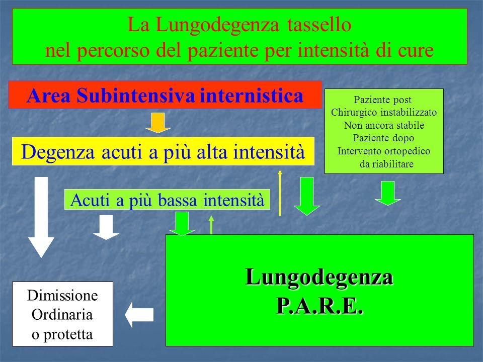 La Lungodegenza tassello nel percorso del paziente per intensità di cure LungodegenzaP.A.R.E. Degenza acuti a più alta intensità Area Subintensiva int