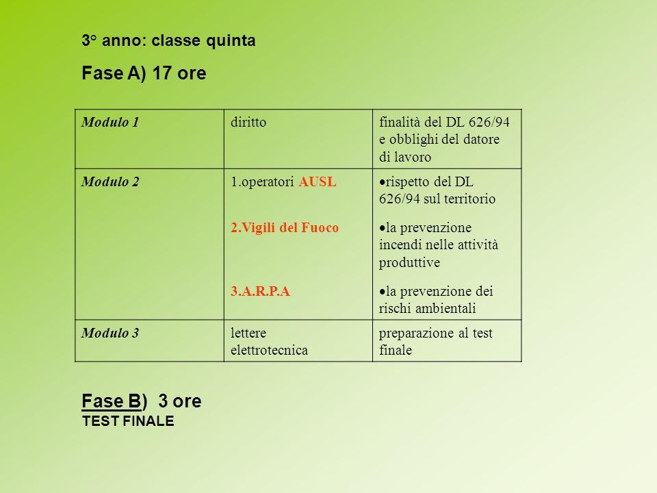 3° anno: classe quinta Fase A) 17 ore Modulo 1dirittofinalità del DL 626/94 e obblighi del datore di lavoro Modulo 21.operatori AUSL 2.Vigili del Fuoc