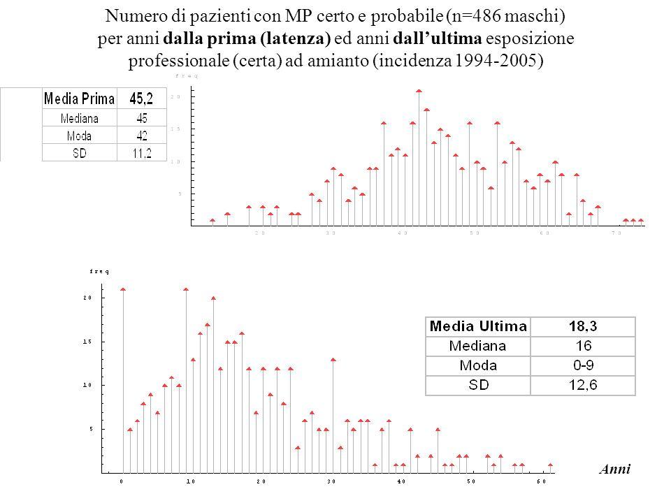 AIRT, Reggio Emilia 2006 Numero di pazienti con MP certo e probabile (n=486 maschi) per anni dalla prima (latenza) ed anni dallultima esposizione prof