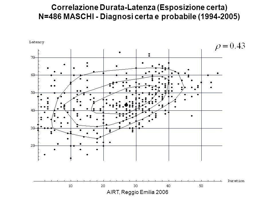 AIRT, Reggio Emilia 2006 Correlazione Durata-Latenza (Esposizione certa) N=486 MASCHI - Diagnosi certa e probabile (1994-2005)
