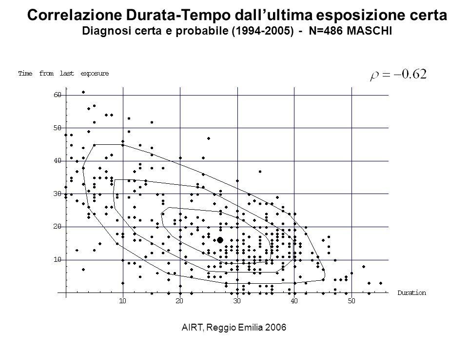 AIRT, Reggio Emilia 2006 Correlazione Durata-Età alla prima esposizione certa N=486 MASCHI) (diagnosi certa e probabile 1994-2005)