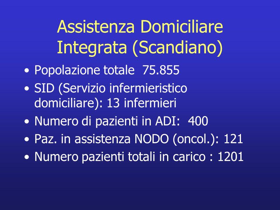 Assistenza Domiciliare Integrata (Scandiano) Popolazione totale 75.855 SID (Servizio infermieristico domiciliare): 13 infermieri Numero di pazienti in ADI: 400 Paz.