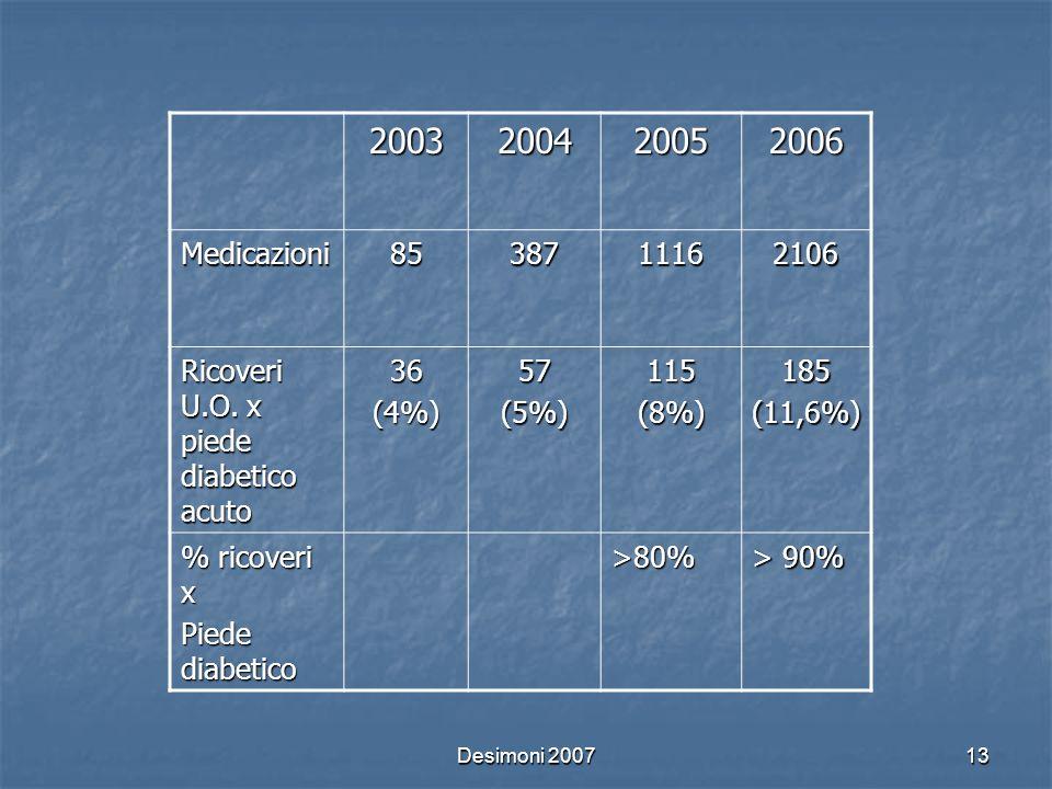 Desimoni 200713 2003200420052006 Medicazioni8538711162106 Ricoveri U.O. x piede diabetico acuto 36(4%)57(5%)115(8%)185(11,6%) % ricoveri x Piede diabe