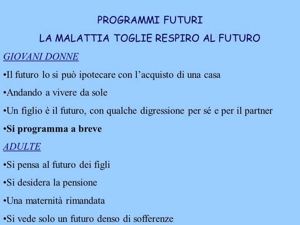 PROGRAMMI FUTURI LA MALATTIA TOGLIE RESPIRO AL FUTURO GIOVANI DONNE Il futuro lo si può ipotecare con lacquisto di una casa Andando a vivere da sole U