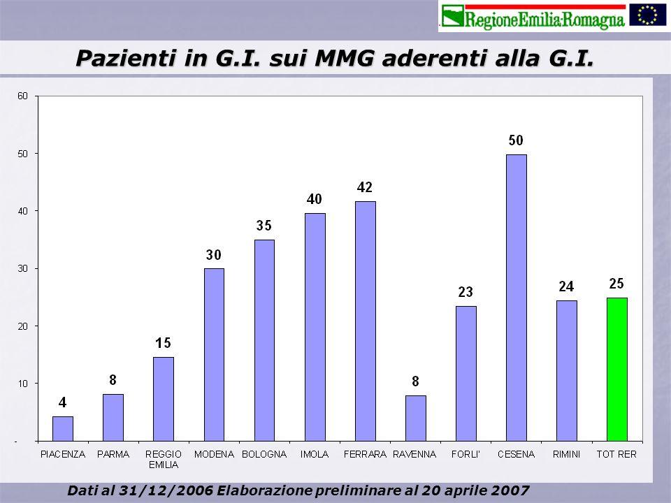 Pazienti in G.I. sui MMG aderenti alla G.I. Dati al 31/12/2006 Elaborazione preliminare al 20 aprile 2007