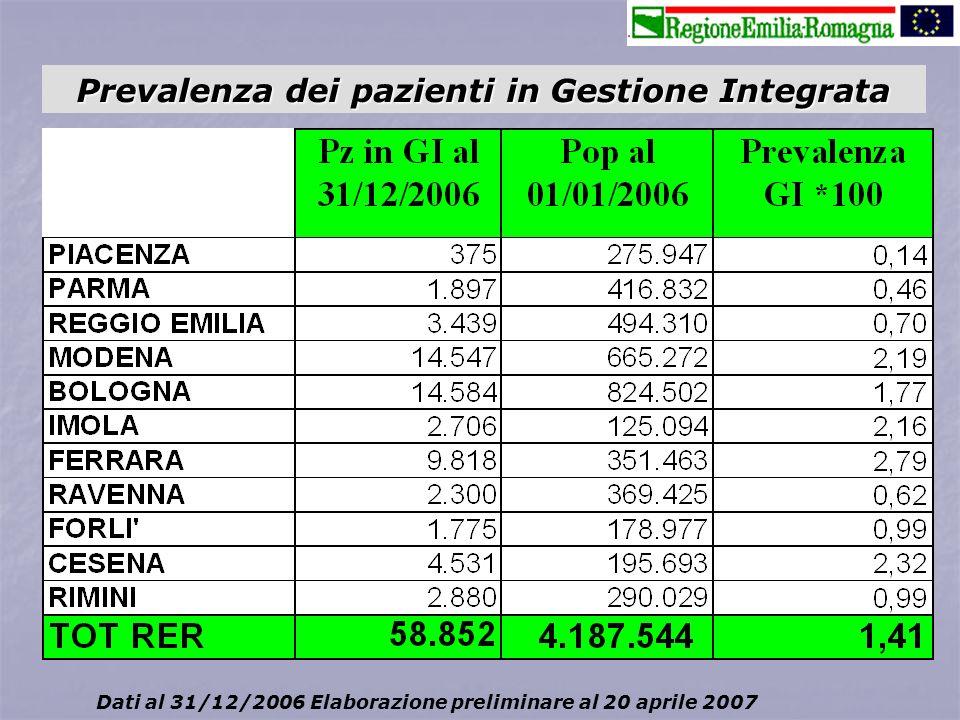 Prevalenza dei pazienti in Gestione Integrata Dati al 31/12/2006 Elaborazione preliminare al 20 aprile 2007