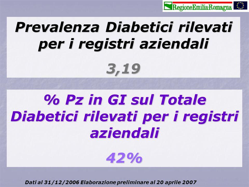 Prevalenza Diabetici rilevati per i registri aziendali 3,19 % Pz in GI sul Totale Diabetici rilevati per i registri aziendali 42% Dati al 31/12/2006 E