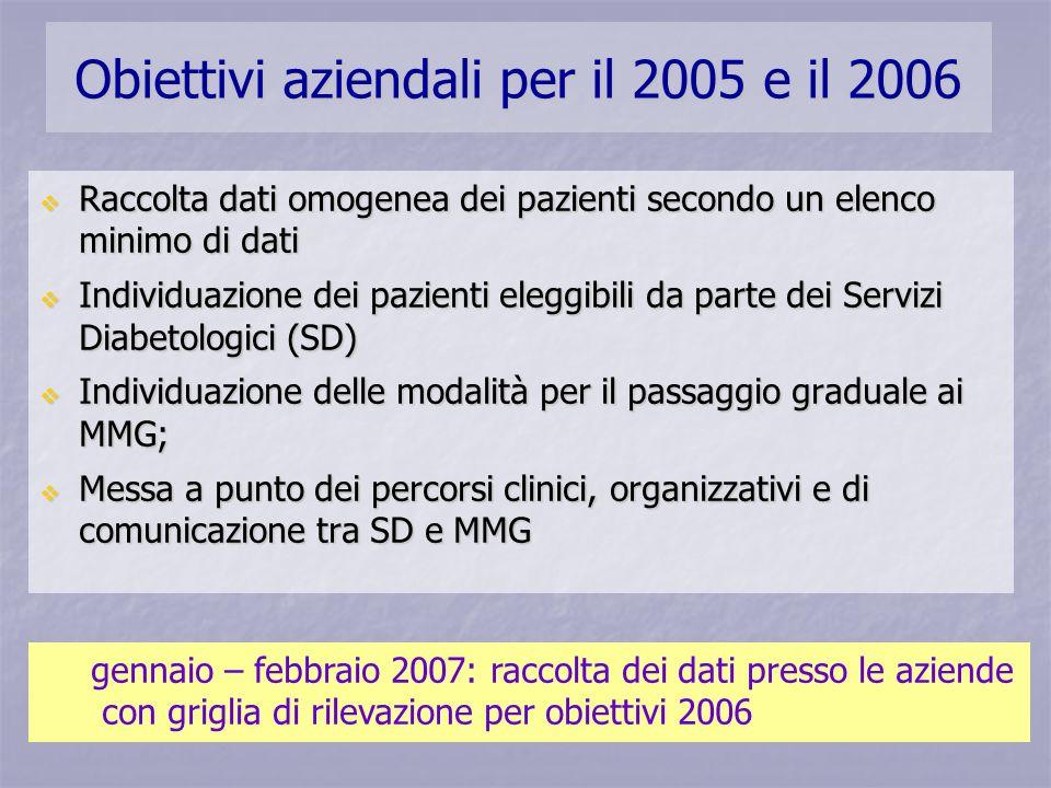 Obiettivi aziendali per il 2005 e il 2006 Raccolta dati omogenea dei pazienti secondo un elenco minimo di dati Raccolta dati omogenea dei pazienti sec