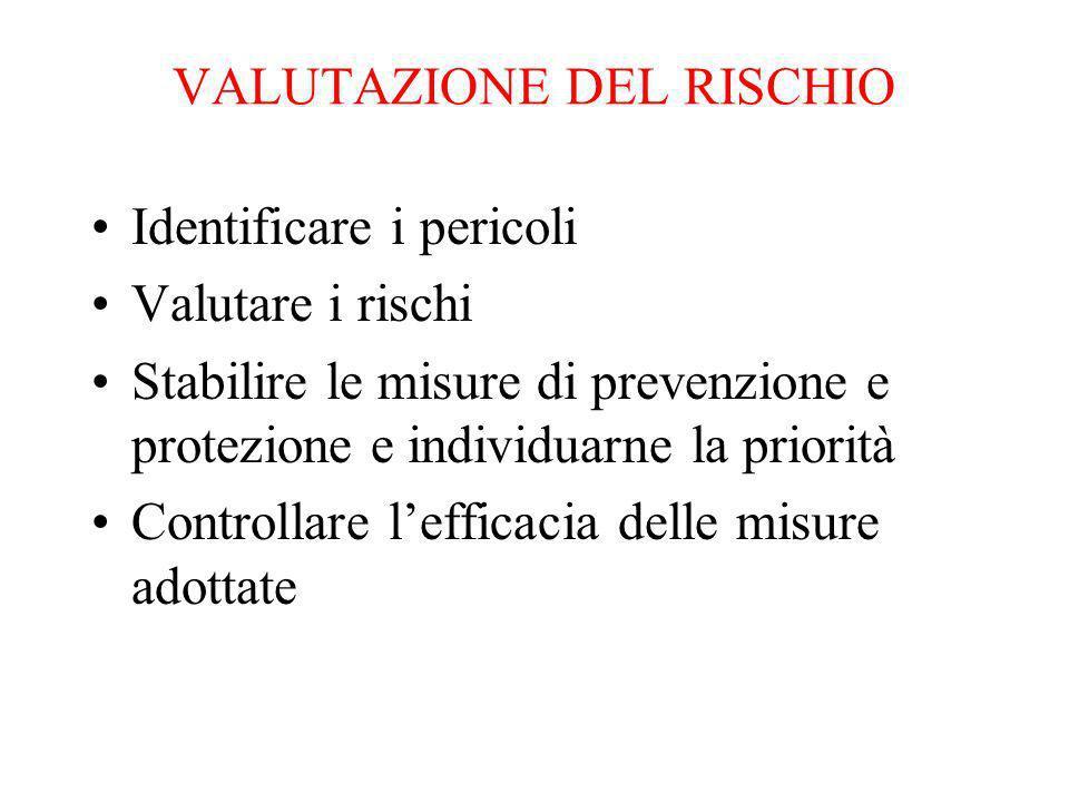 VALUTAZIONE DEL RISCHIO Identificare i pericoli Valutare i rischi Stabilire le misure di prevenzione e protezione e individuarne la priorità Controllare lefficacia delle misure adottate