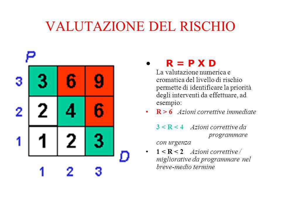 VALUTAZIONE DEL RISCHIO R = P X D La valutazione numerica e cromatica del livello di rischio permette di identificare la priorità degli interventi da effettuare, ad esempio: R > 6 Azioni correttive immediate 3 < R < 4 Azioni correttive da programmare con urgenza 1 < R < 2 Azioni correttive / migliorative da programmare nel breve-medio termine