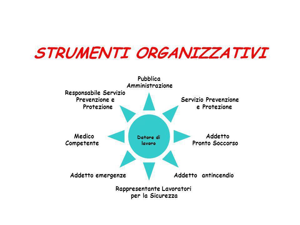 STRUMENTI ORGANIZZATIVI Pubblica Amministrazione Prevenzione e Servizio Prevenzione Protezione e Protezione Datore di lavoro Responsabile Servizio Med