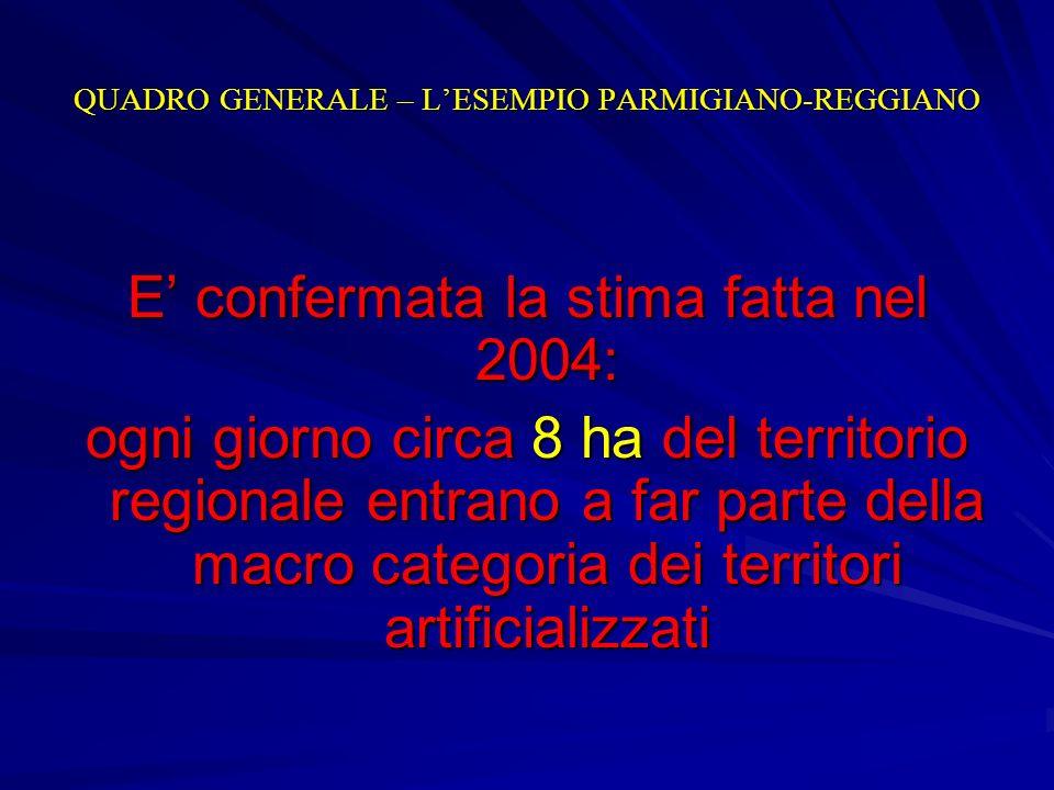 E confermata la stima fatta nel 2004: ogni giorno circa 8 ha del territorio regionale entrano a far parte della macro categoria dei territori artifici